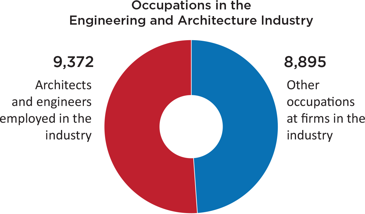 architectural engineering salary. Interesting Engineering Architectural Engineering Salary Range New Graduates Gravitate Toward  Places That Offer More Choices Where On Architectural Engineering Salary